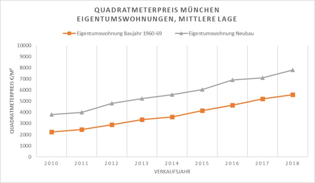 Quadratmeterpreis München - Eigentumswohnung in mittlerer Lage