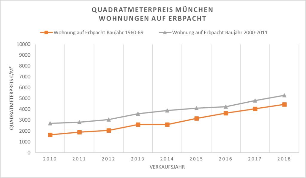 Quadratmeterpreis München - Wohnungen auf Erbpacht
