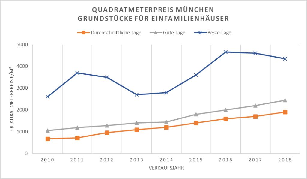 Quadratmeterpreis München - Grundstücke
