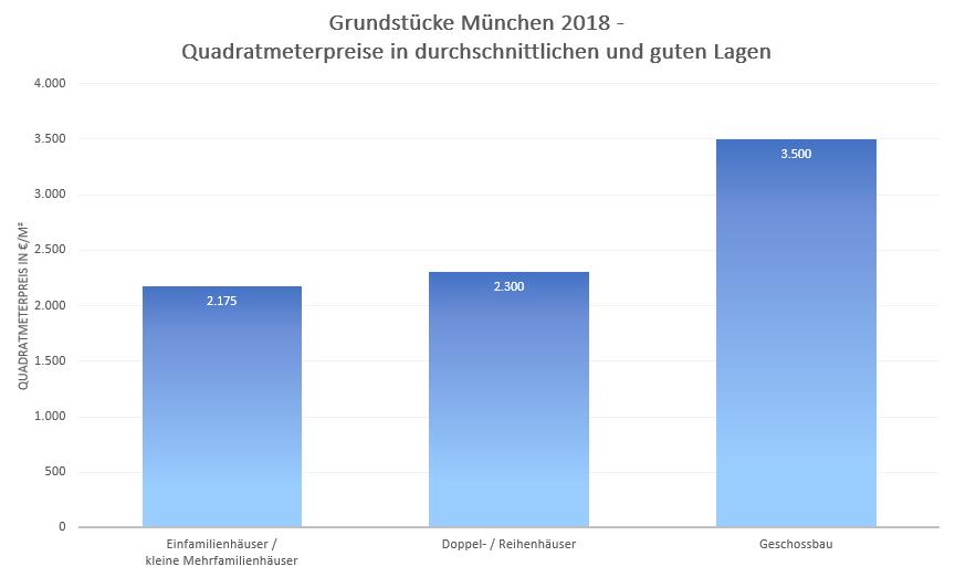 Quadratmeterpreise Grundstück München