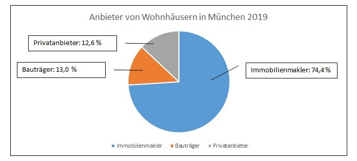 Hausanbieter München