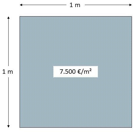 Quadratmeterpreis