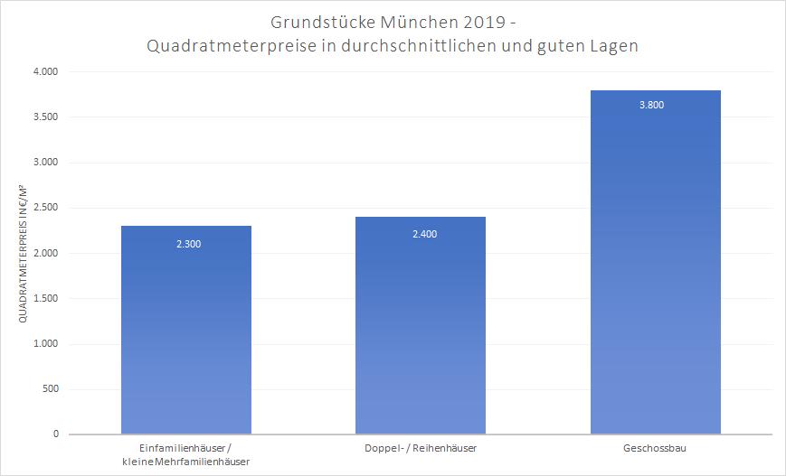 Bodenrichtwerte München 2019