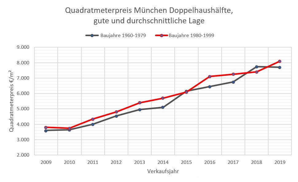 Quadratmeterpreis Doppelhaushälfte München 2009-2019