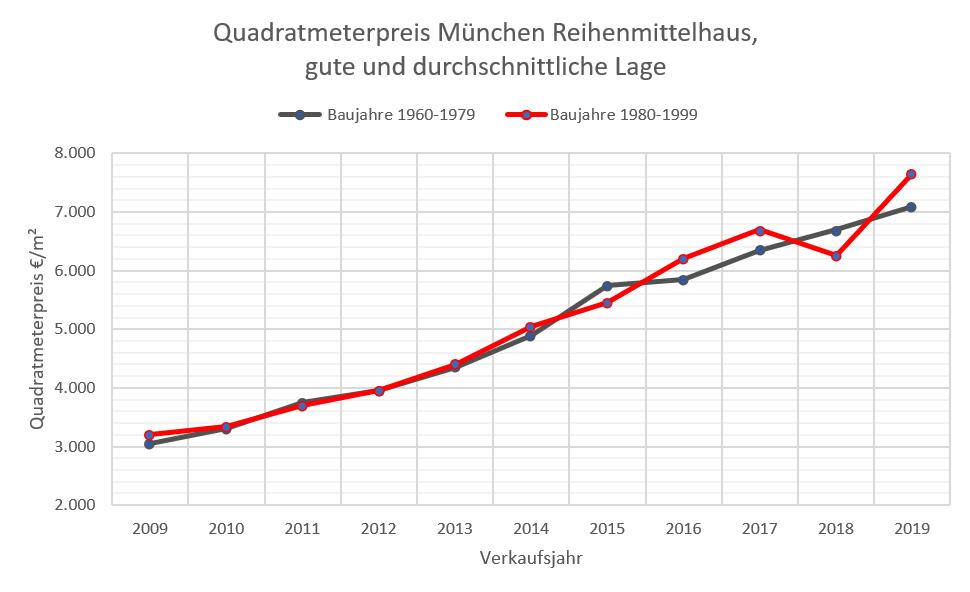 Quadratmeterpreis Reihenhaus München, mittl+gute Lage 2009-2019_b