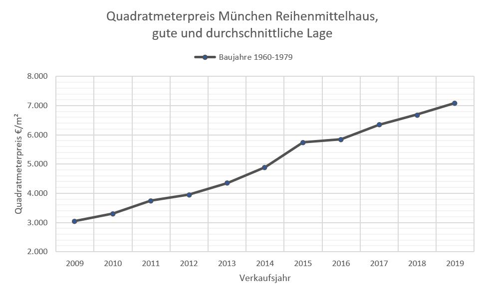 Quadratmeterpreis Reihenhaus München, mittl+gute Lage 2009-2019_h