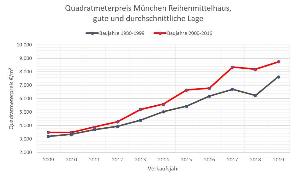 Quadratmeterpreis Reihenhaus+2016 München, mittl+gute Lage 2009-2019_r