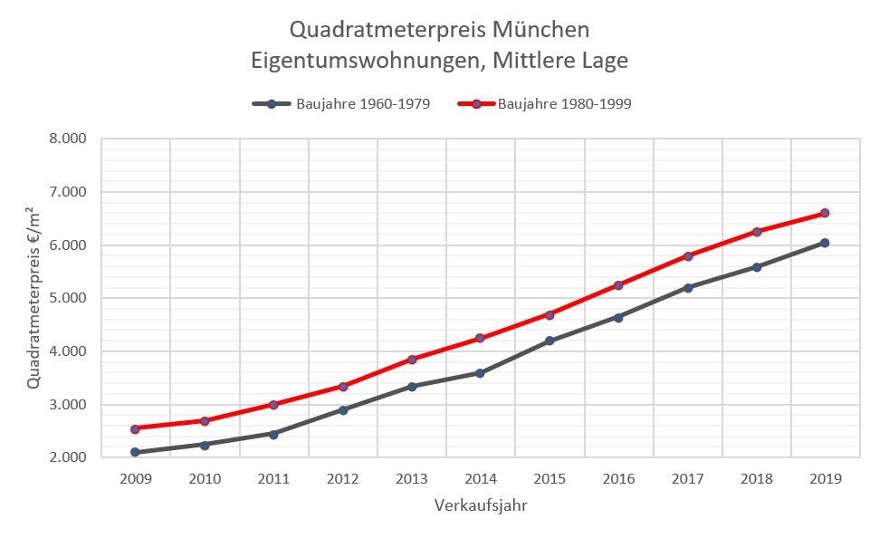 Quadratmeterpreis Wohnung München, mittlere Lage 2009-2019