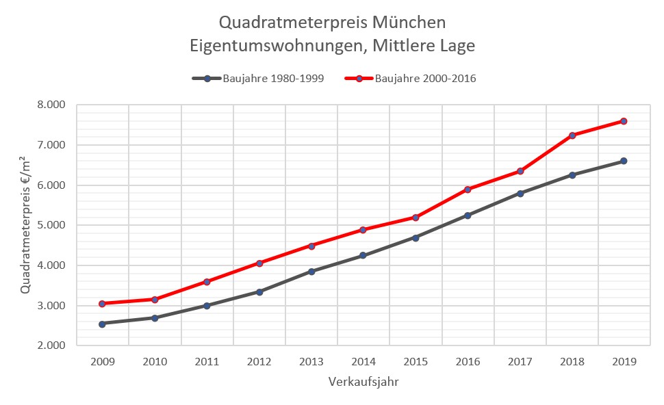 Quadratmeterpreis Wohnung+16 München, mittlere Lage 2009-2019