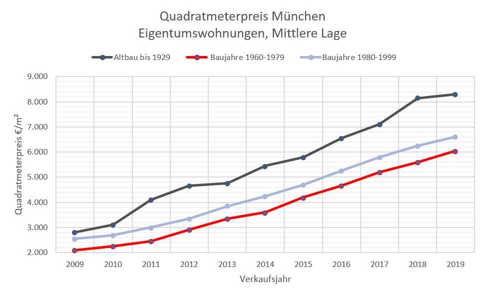 Quadratmeterpreis Wohnung+Altbau München, mittlere Lage 2009-2019