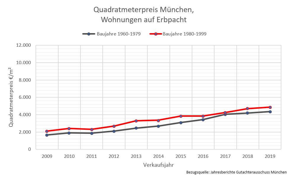 Quadratmeterpreise München, Erbpachtwohnung, 2019