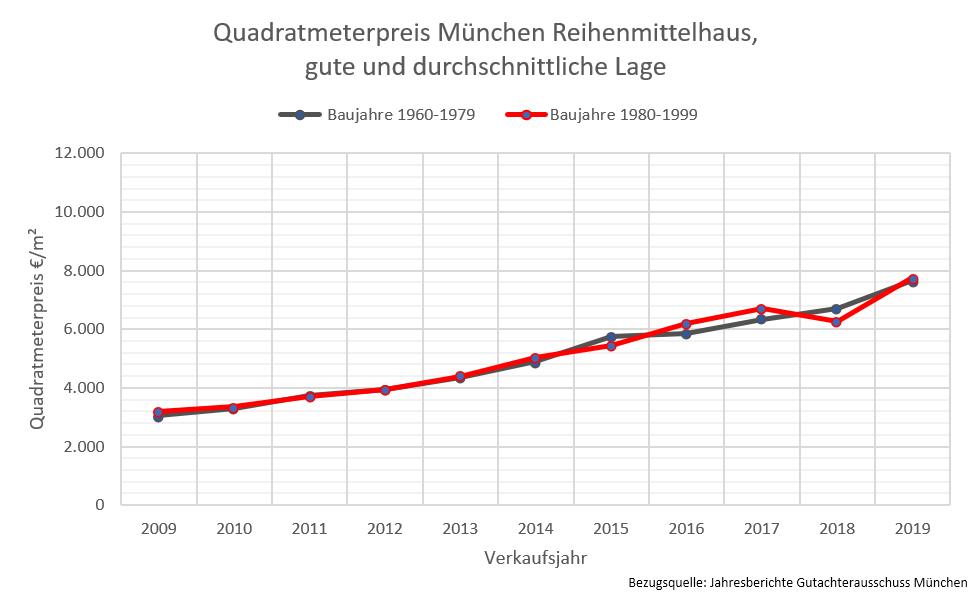 Quadratmeterpreise München, Reihenmittelhaus 2019