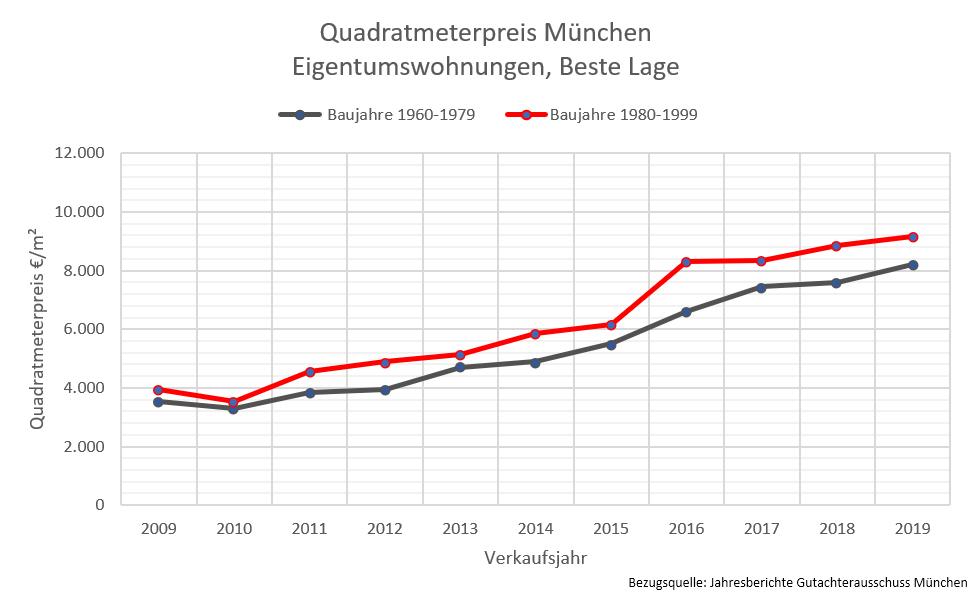 Quadratmeterpreise München, Wohnung beste Lage, 2019