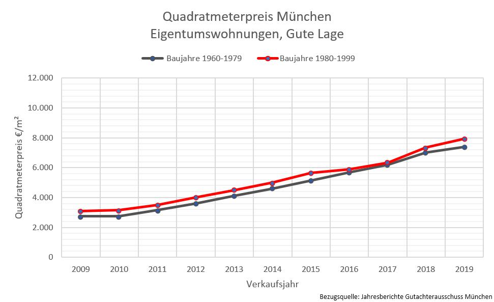 Quadratmeterpreise München, Wohnung gute Lage, 2019
