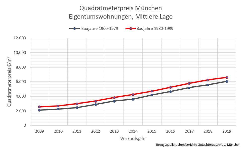Quadratmeterpreis München beim Immobilienverkauf