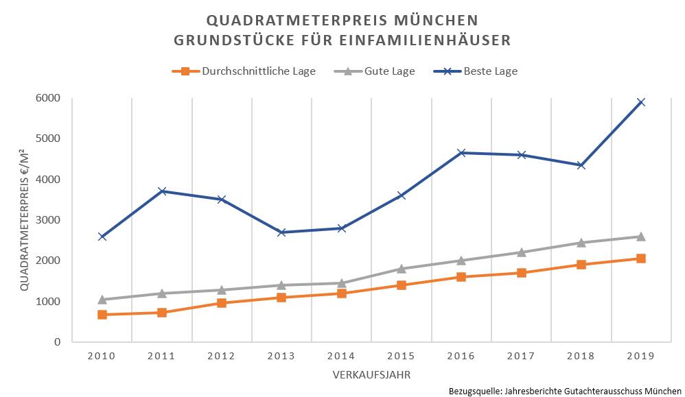 Quadratmeterpreise Wohnbaugrundstücke EFH München 2010-19