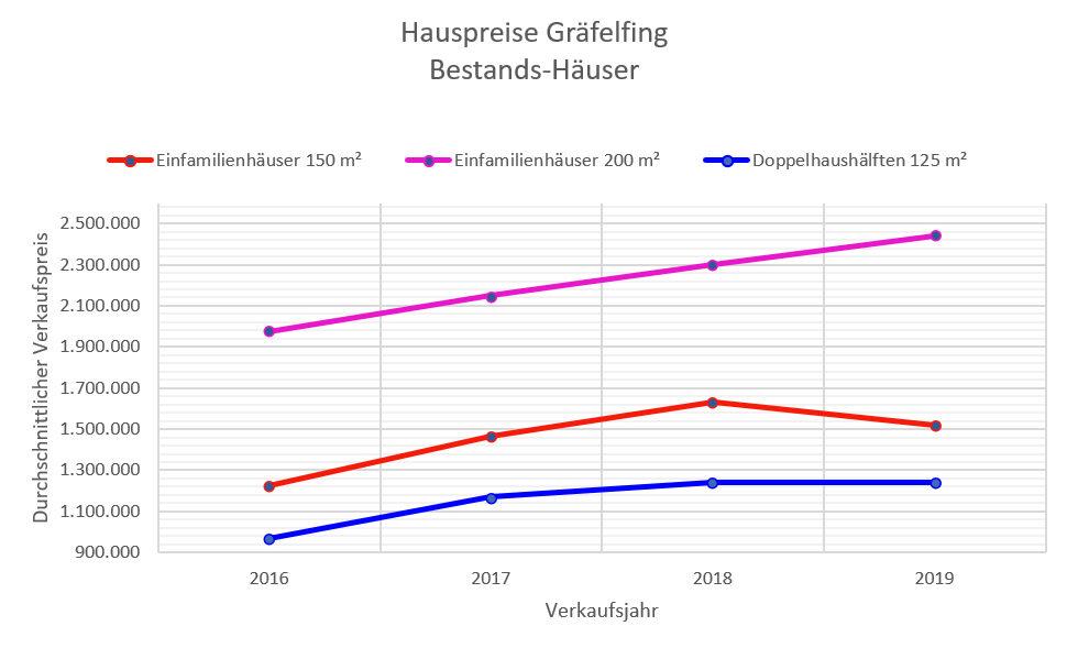 Gräfelfing Hauspreise 2019