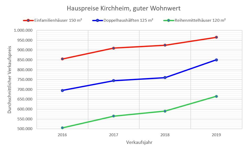 Kirchheim Hauspreise 2019