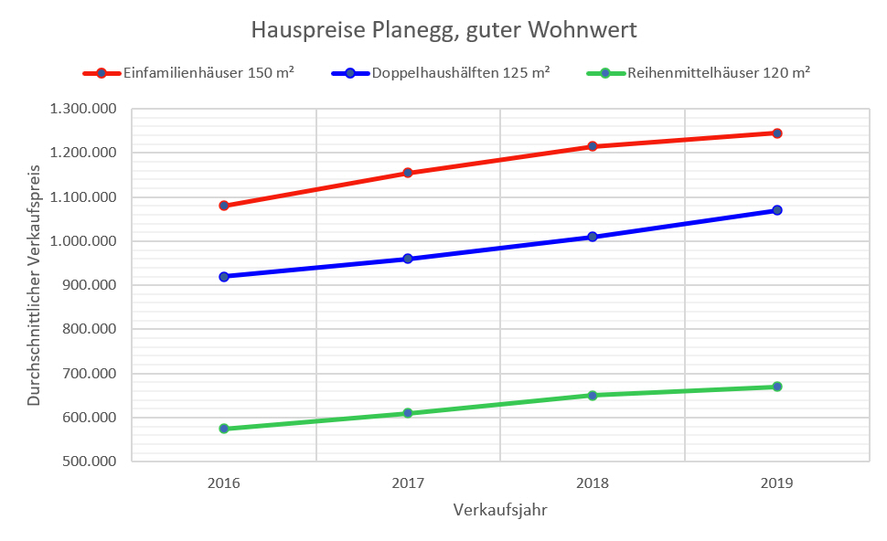 Planegg Hauspreise 2019