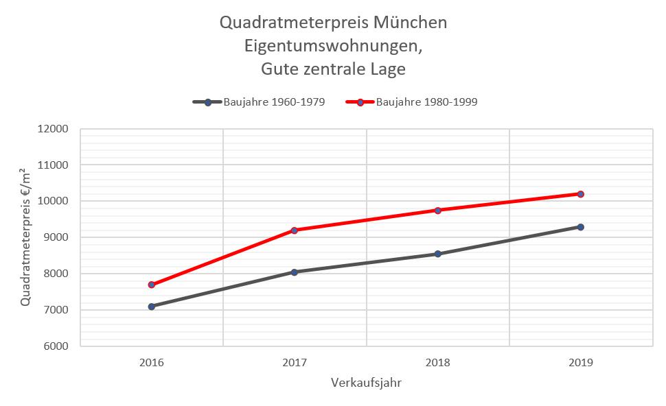Quadratmeterpreis Wohnung München, zentrale Lage 2009-2019 W