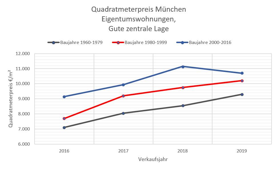 Quadratmeterpreis Wohnung München+2016, zentrale Lage 2009-2019 W
