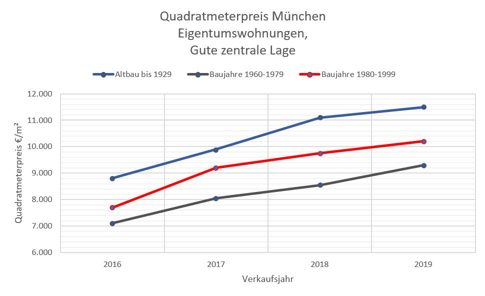 Quadratmeterpreis Wohnung München+Altbau, zentrale Lage 2009-2019 W