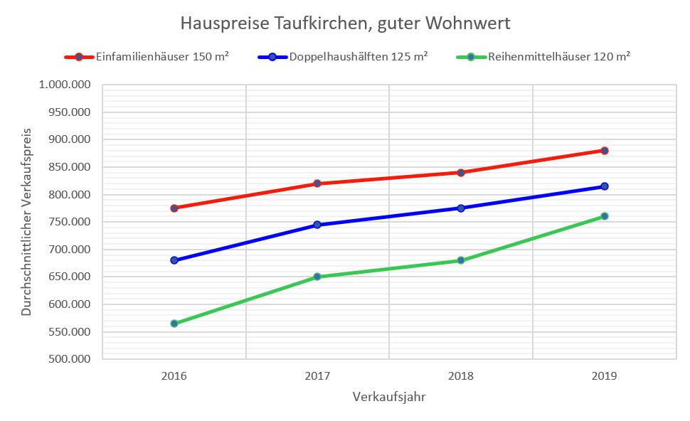 Taufkirchen Hauspreise 2019