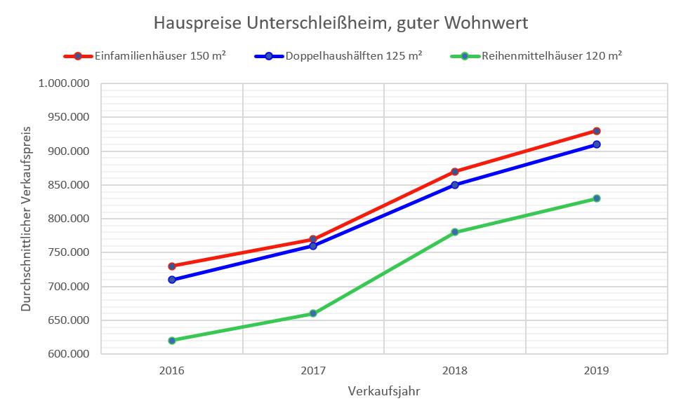 Unterschließheim Hauspreise 2019
