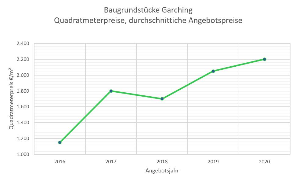 Garching Grundstückspreise 2020