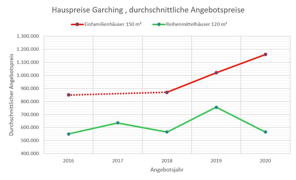 Garching Hauspreise 2020