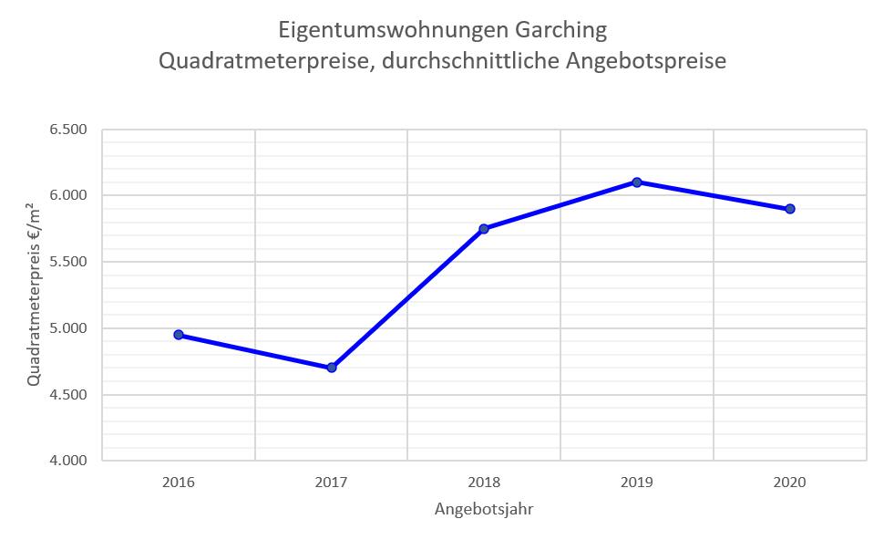 Garching Wohnungspreise 2020