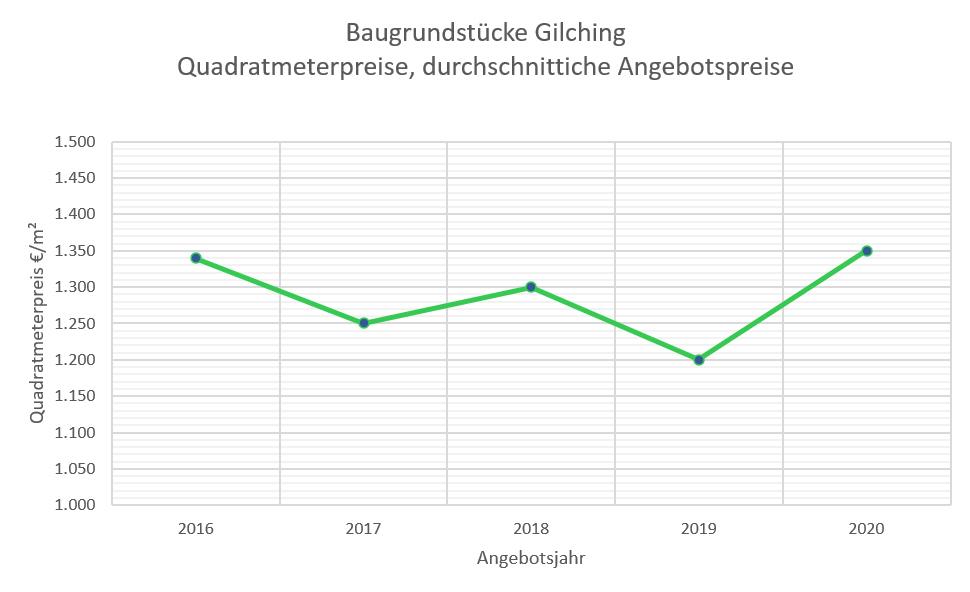 Gilching Grundstückspreise 2020b