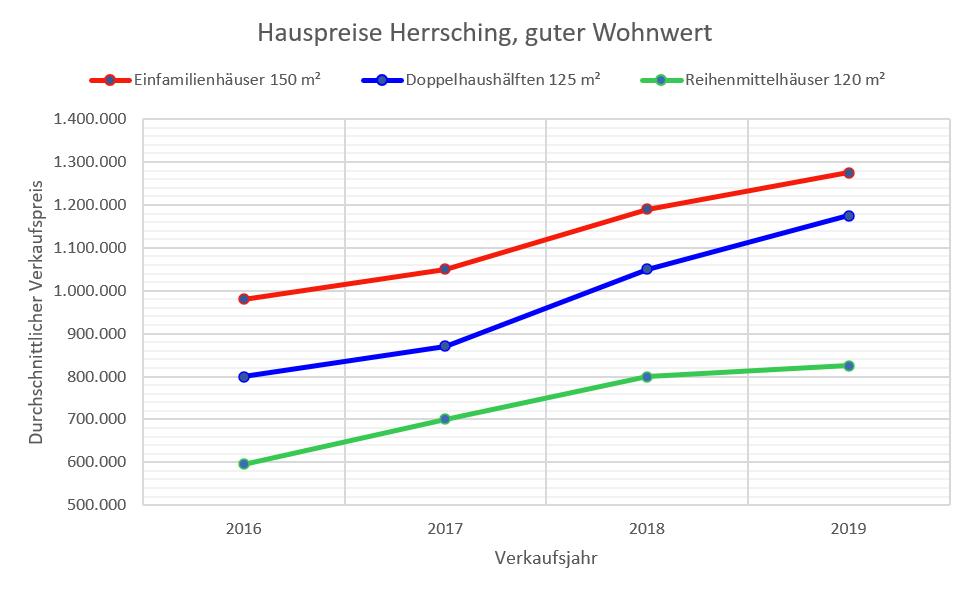 Herrsching Hauspreise 2019
