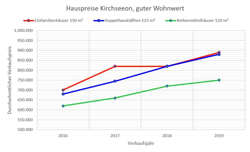 Kirchseeon Hauspreise 2019