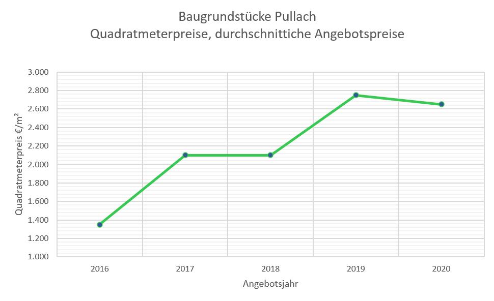 Pullach Grundstückspreise 2020