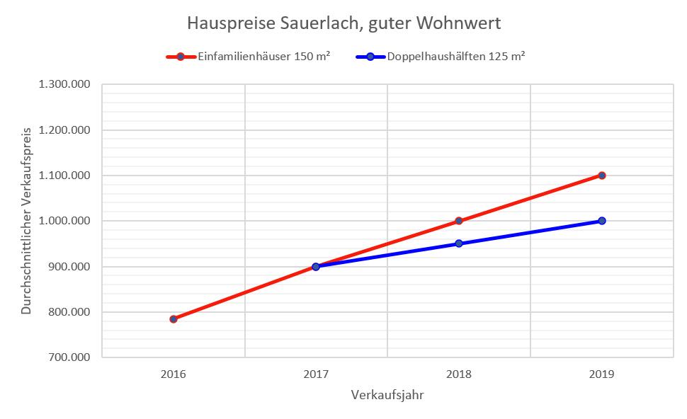 Sauerlach Hauspreise 2019