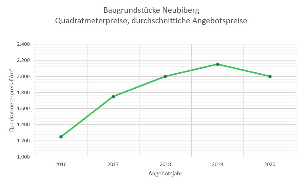 Neubiburg Grundstückspreise 2020