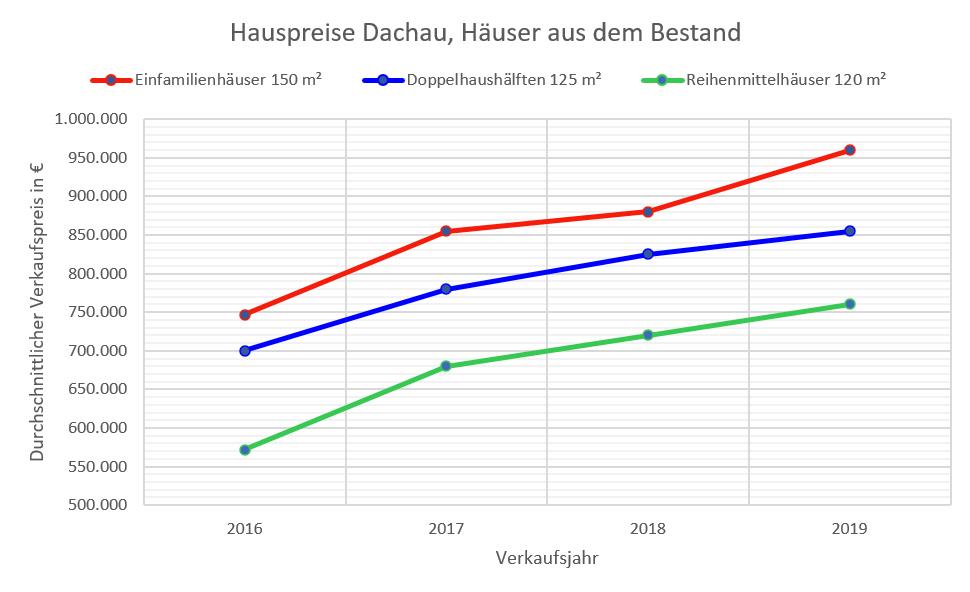 Dachau Hauspreise 16-19