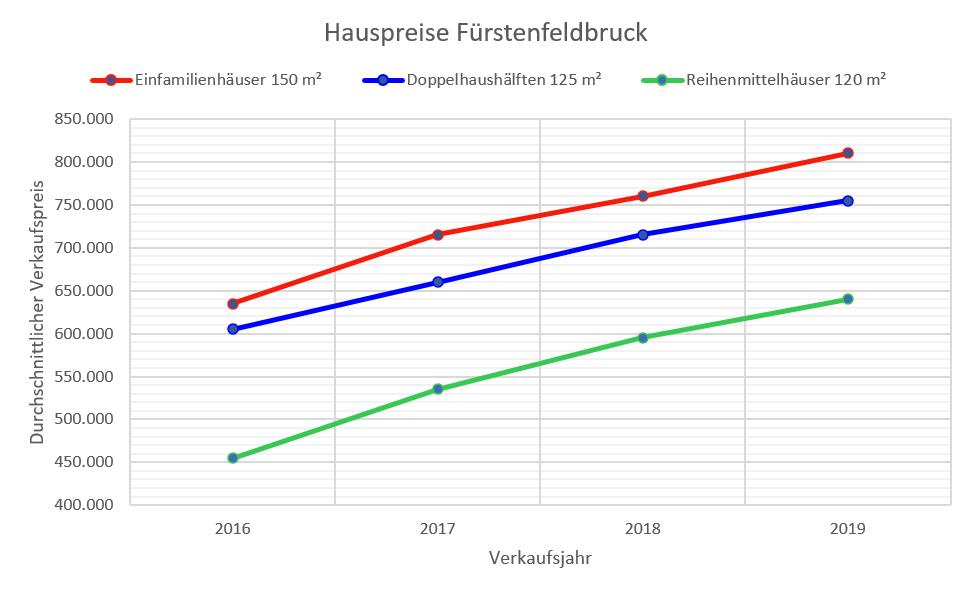 Fürstenfeldbruck Hauspreise 16-19