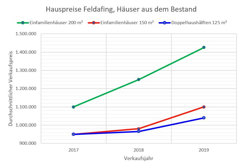 Feldafing Hauspreise 16-19