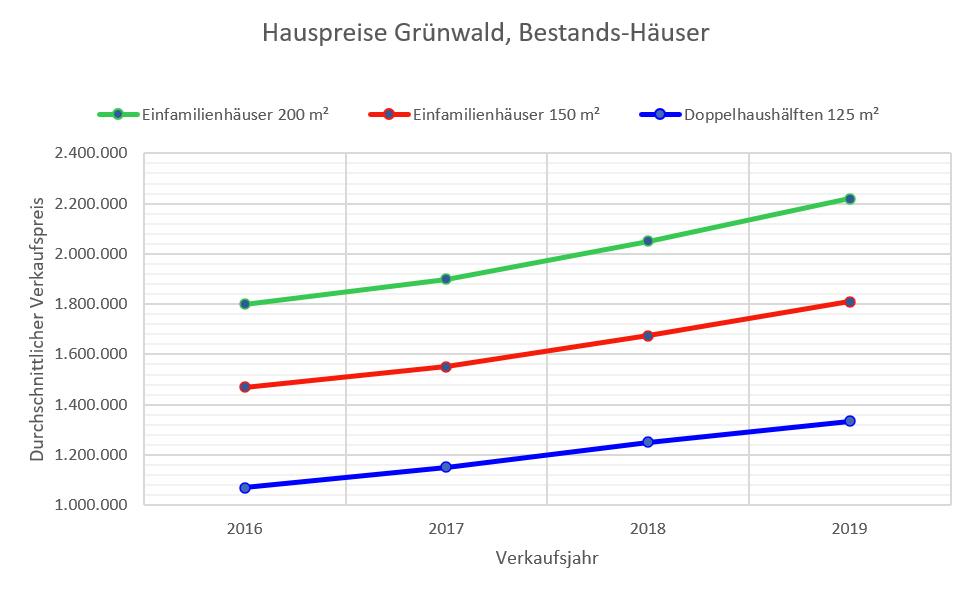 Grünwald Hauspreise 16-19