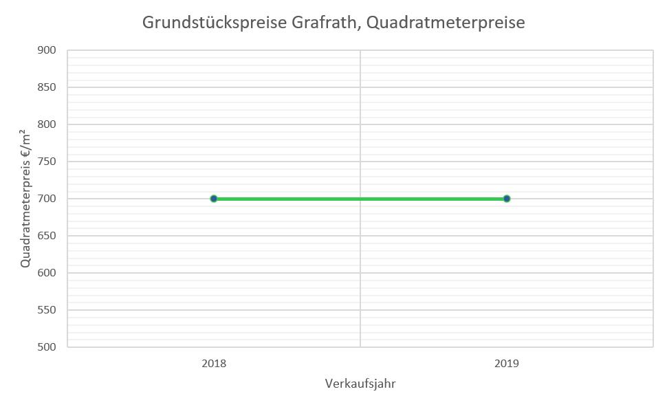 Grafrath Grundstückspreise 16-19b