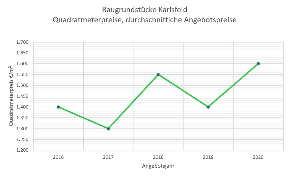 Karlsfeld Grundstückspreise 16-20