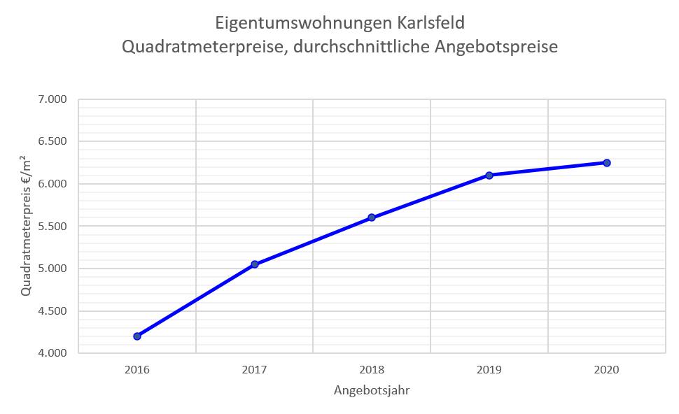 Karlsfeld Wohnungspreise 16-20