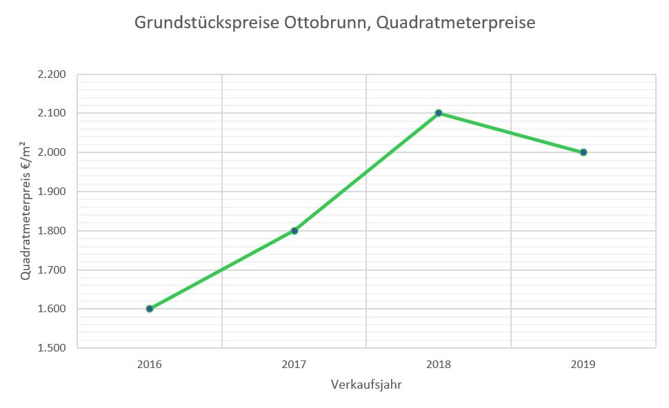 Ottobrunn Grundstückspreise 16-19
