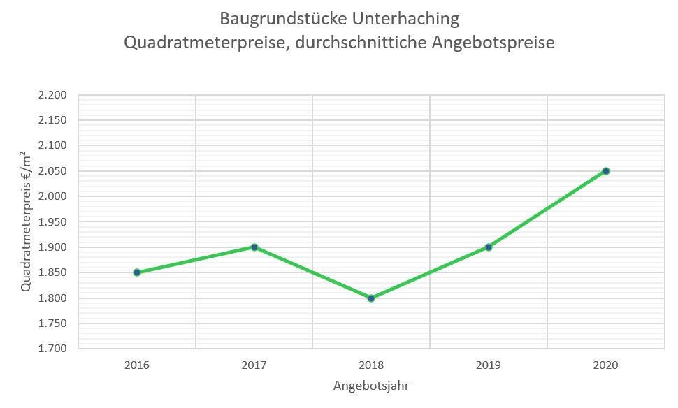 Unterhaching Grundstückspreise 16-20
