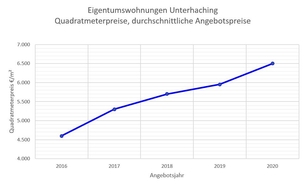 Unterhaching Wohnungspreise 16-20
