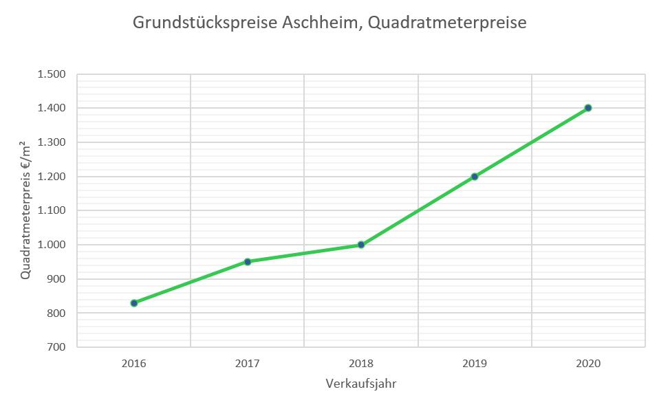 Aschheim Grundstückspreise bis 2020