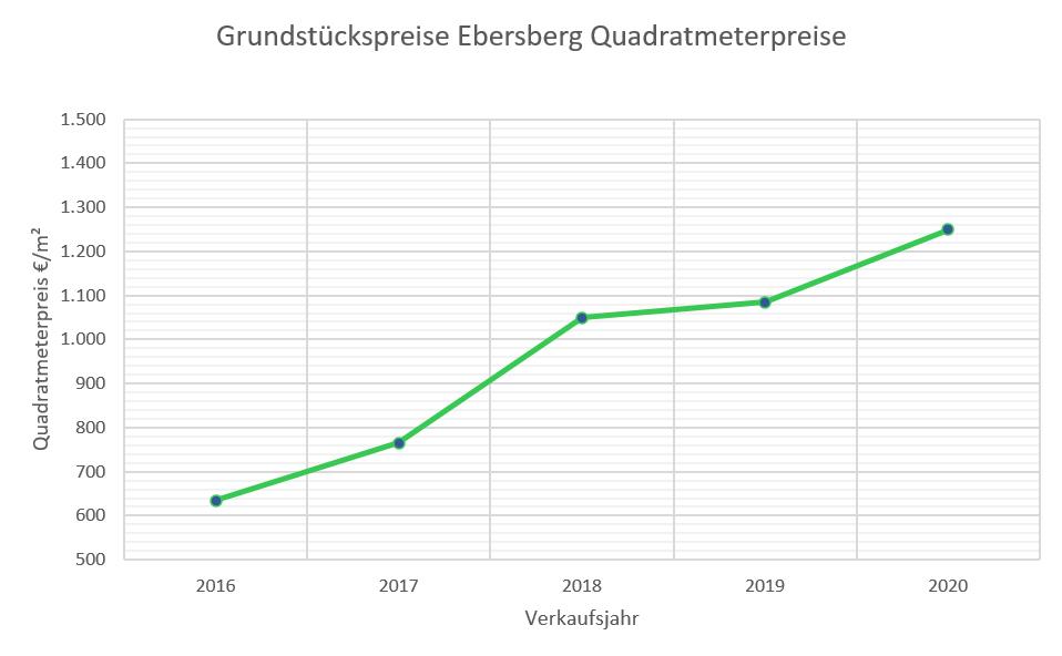 Ebersberg Grundstückspreise bis 2020