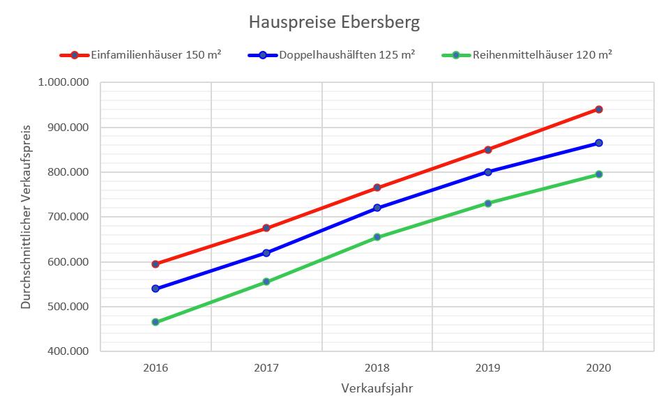 Ebersberg Hauspreise bis 2020